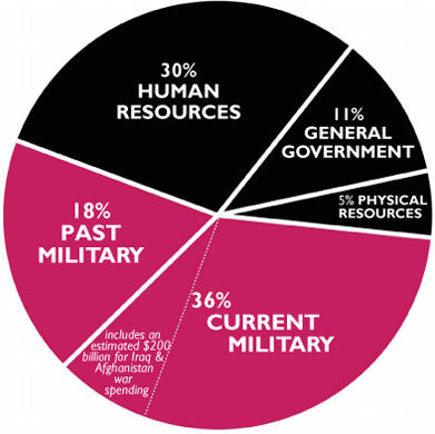 About half of federal discretionary spending goes to pay for past and present wars.